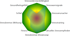 Stressradar - Stresswiderstansanalyse